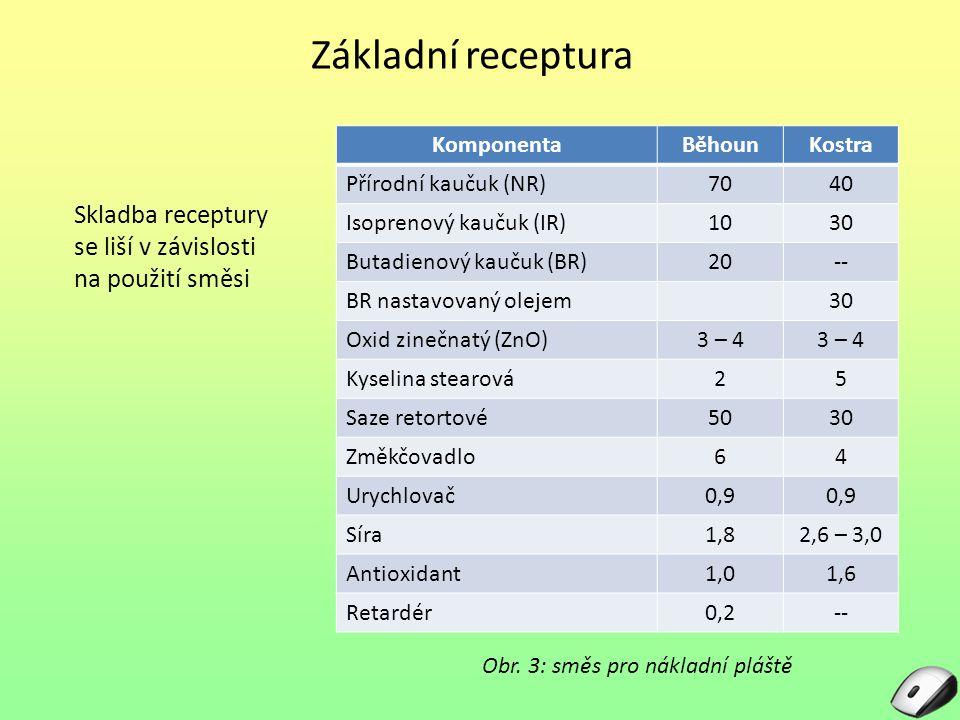Základní receptura Komponenta. Běhoun. Kostra. Přírodní kaučuk (NR) 70. 40. Isoprenový kaučuk (IR)