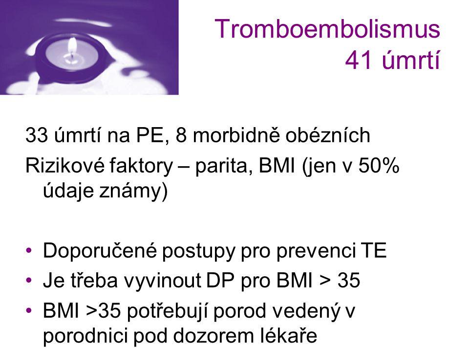 Tromboembolismus 41 úmrtí