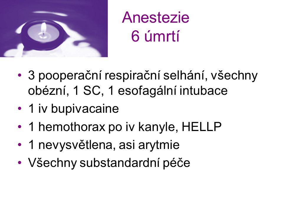Anestezie 6 úmrtí 3 pooperační respirační selhání, všechny obézní, 1 SC, 1 esofagální intubace. 1 iv bupivacaine.