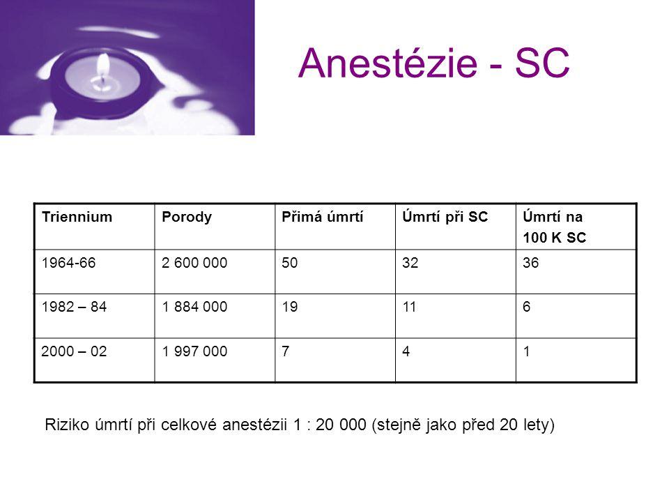 Anestézie - SC Triennium. Porody. Přimá úmrtí. Úmrtí při SC. Úmrtí na. 100 K SC. 1964-66. 2 600 000.
