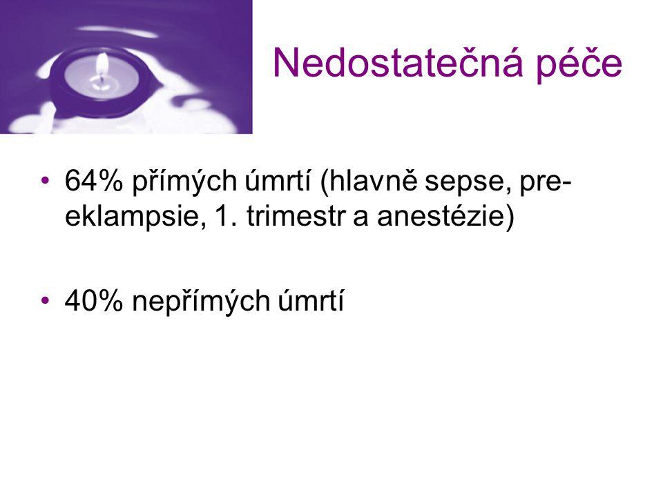 Nedostatečná péče 64% přímých úmrtí (hlavně sepse, pre-eklampsie, 1.