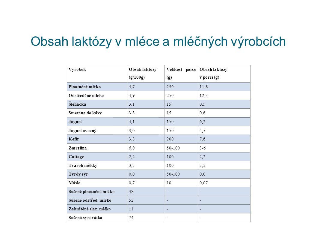 Obsah laktózy v mléce a mléčných výrobcích