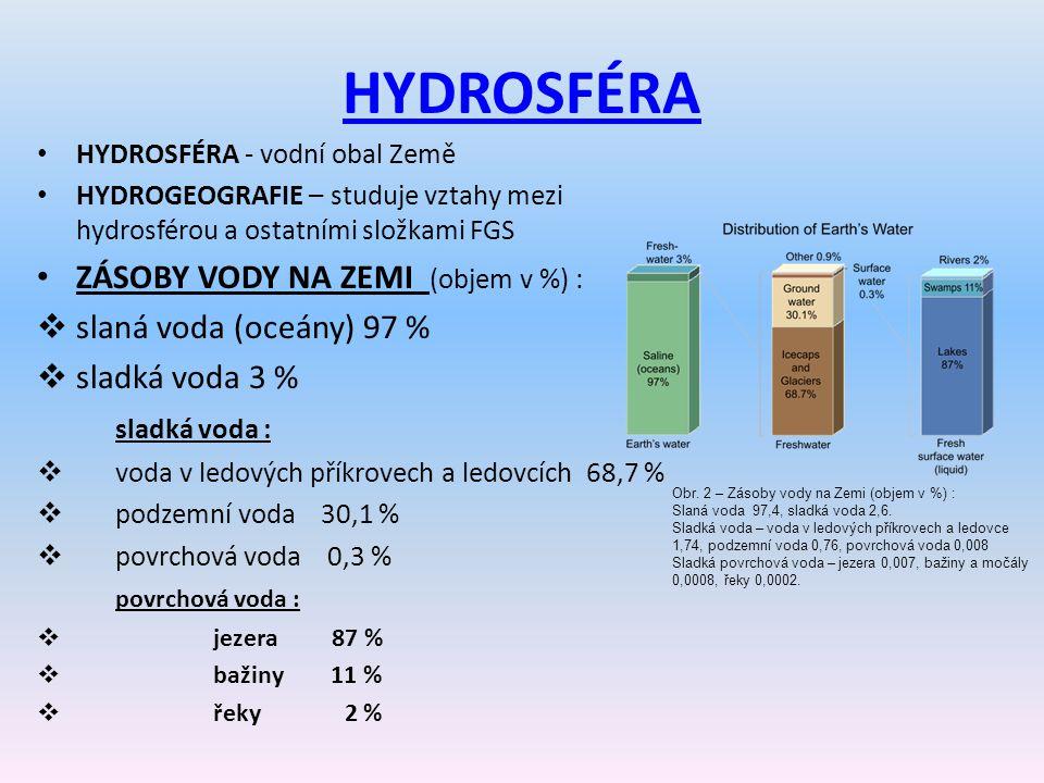 HYDROSFÉRA ZÁSOBY VODY NA ZEMI (objem v %) : slaná voda (oceány) 97 %