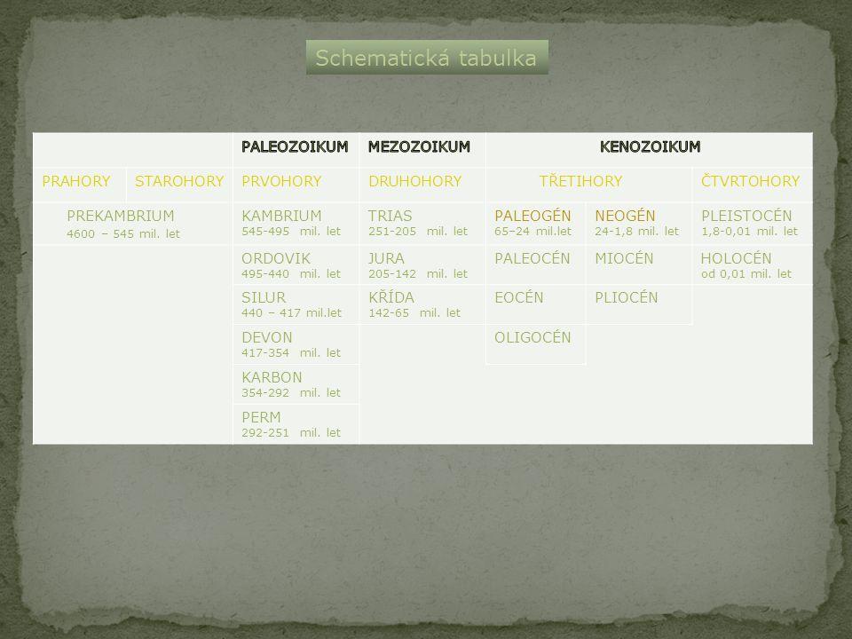 Schematická tabulka PALEOZOIKUM MEZOZOIKUM KENOZOIKUM PRAHORY
