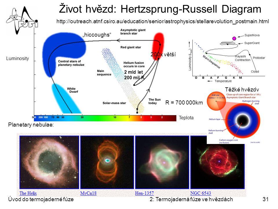 Život hvězd: Hertzsprung-Russell Diagram