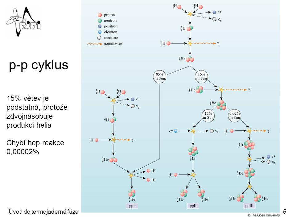 Fúzní cykly ve hvězdách
