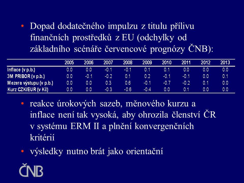Dopad dodatečného impulzu z titulu přílivu finančních prostředků z EU (odchylky od základního scénáře červencové prognózy ČNB):