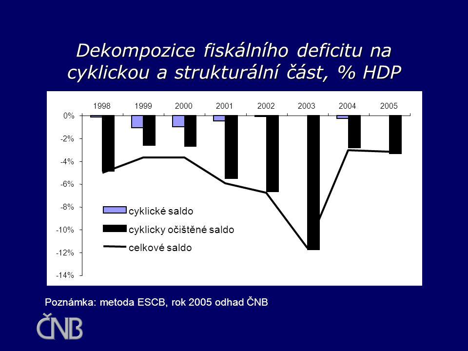 Dekompozice fiskálního deficitu na cyklickou a strukturální část, % HDP