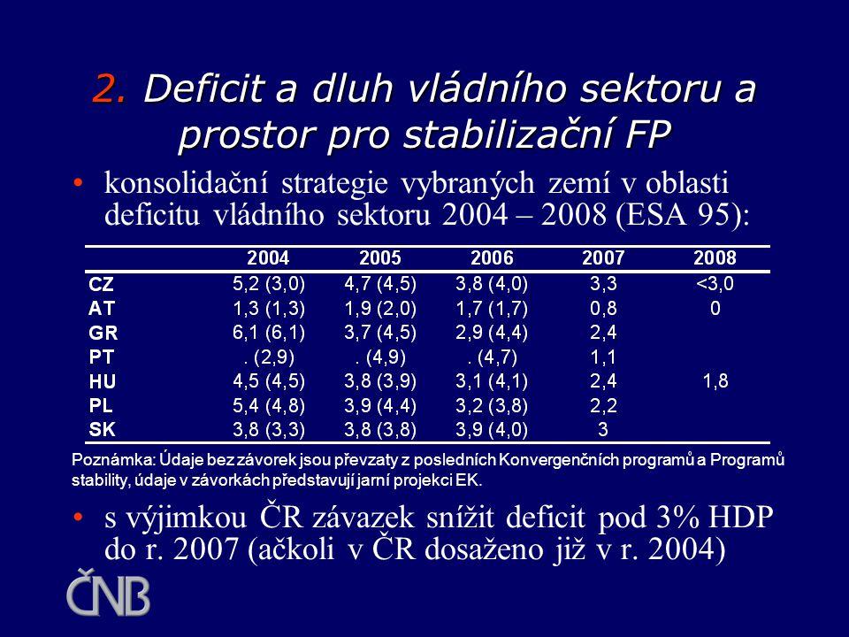 2. Deficit a dluh vládního sektoru a prostor pro stabilizační FP