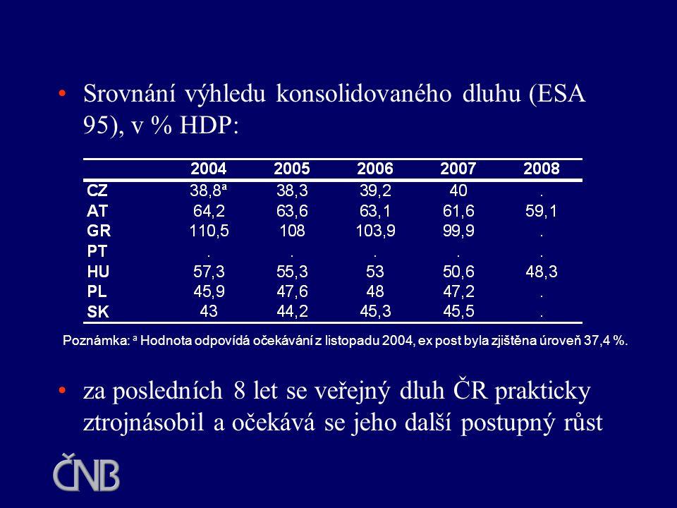 Srovnání výhledu konsolidovaného dluhu (ESA 95), v % HDP: