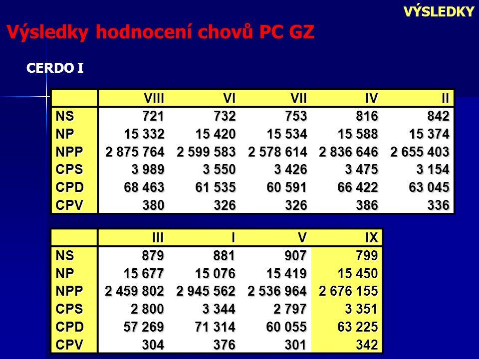 Výsledky hodnocení chovů PC GZ