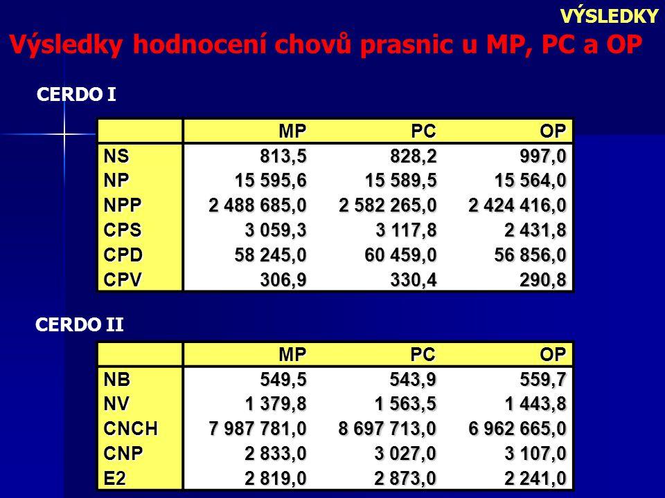 Výsledky hodnocení chovů prasnic u MP, PC a OP