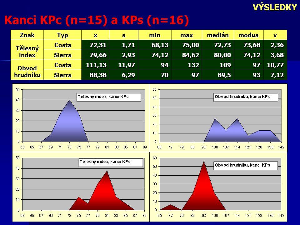 Kanci KPc (n=15) a KPs (n=16)