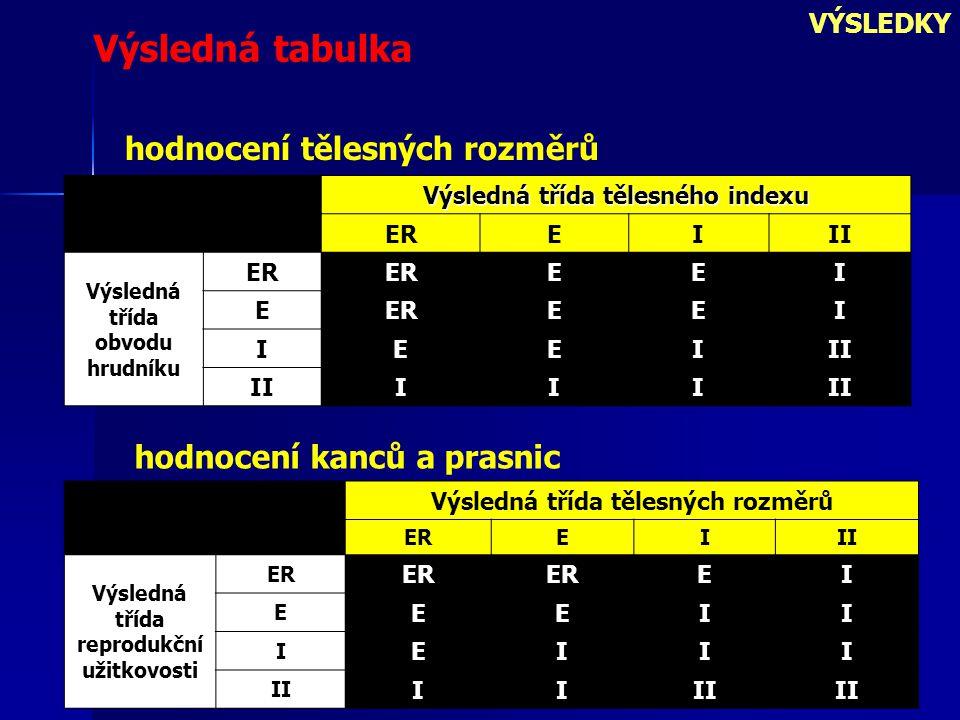 Výsledná tabulka hodnocení tělesných rozměrů hodnocení kanců a prasnic