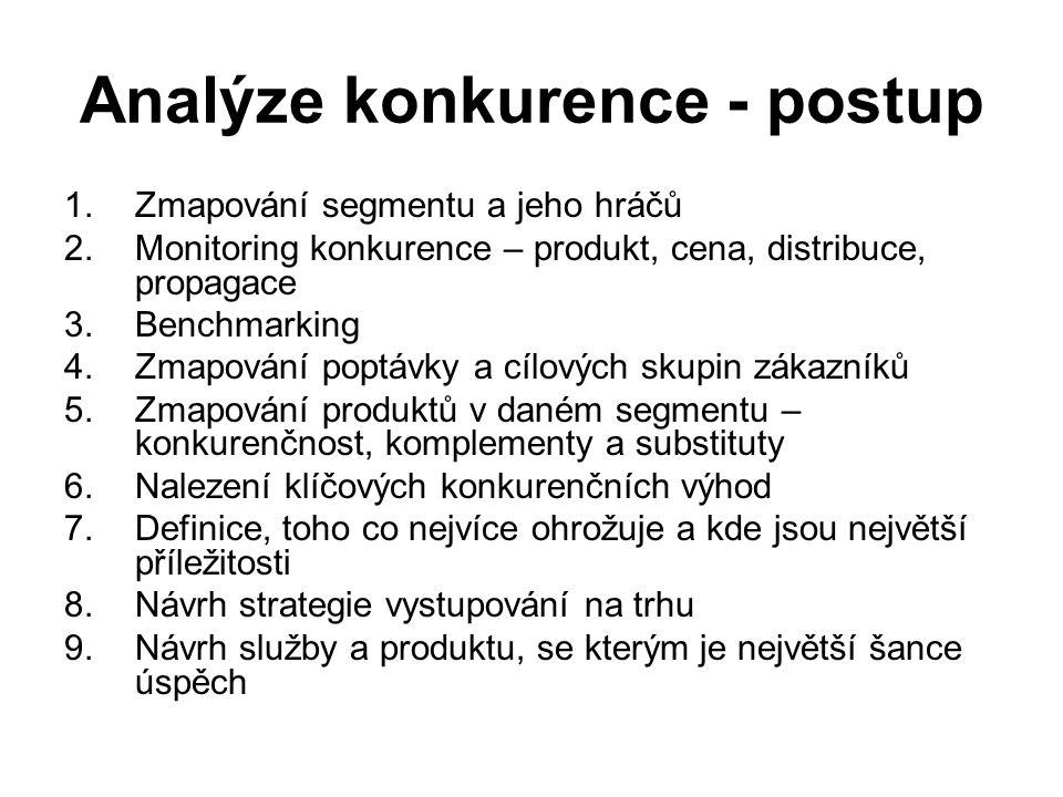 Analýze konkurence - postup