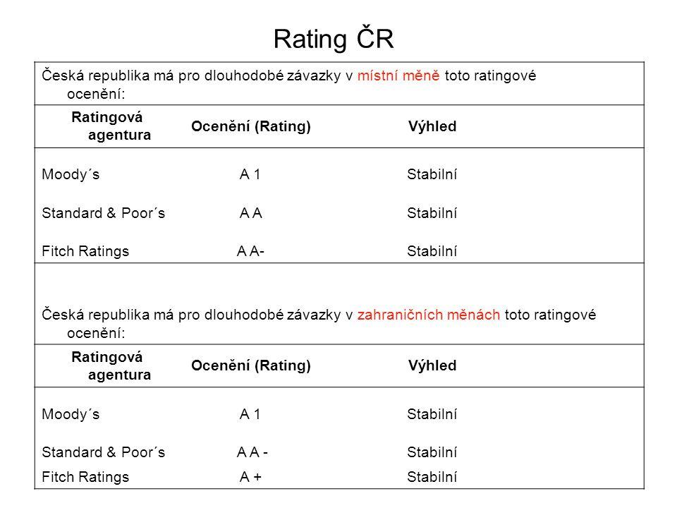 Rating ČR Česká republika má pro dlouhodobé závazky v místní měně toto ratingové ocenění: Ratingová agentura.