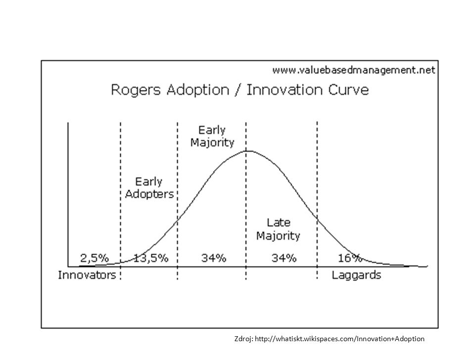 Zdroj: http://whatiskt.wikispaces.com/Innovation+Adoption