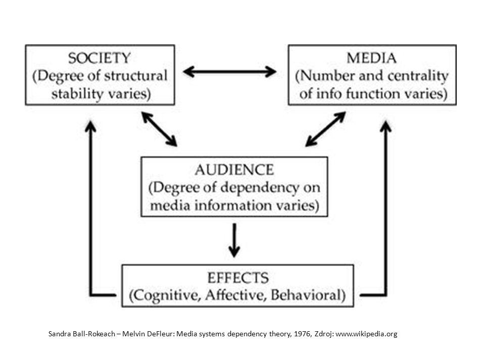 Sandra Ball-Rokeach – Melvin DeFleur: Media systems dependency theory, 1976, Zdroj: www.wikipedia.org