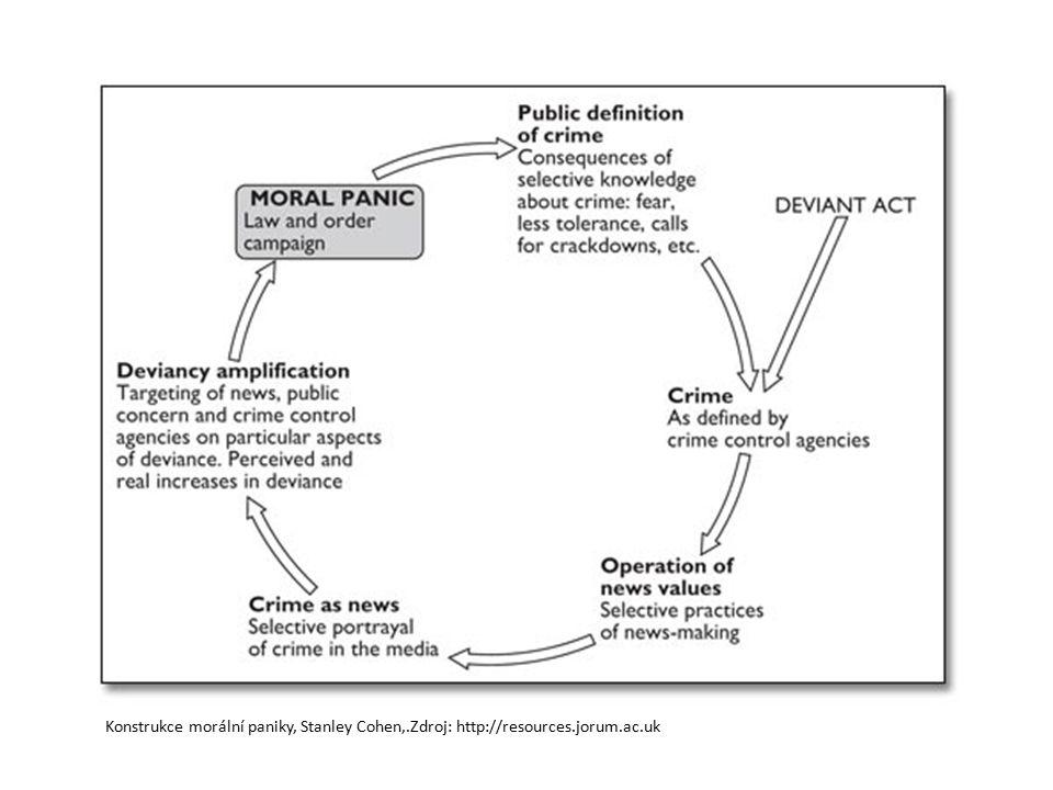 Konstrukce morální paniky, Stanley Cohen,. Zdroj: http://resources