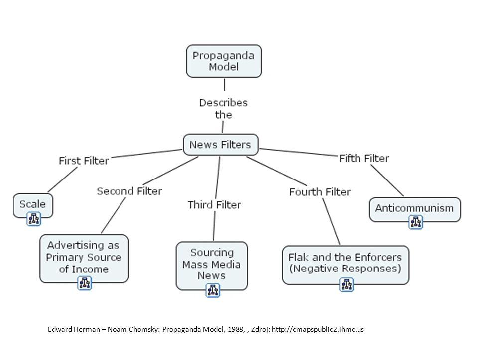 Edward Herman – Noam Chomsky: Propaganda Model, 1988, , Zdroj: http://cmapspublic2.ihmc.us