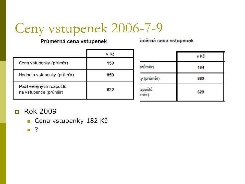 Ceny vstupenek 2006-7-9 Rok 2009 Cena vstupenky 182 Kč