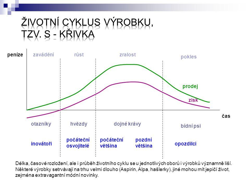 Životní cyklus výrobku, tzv. S - křivka