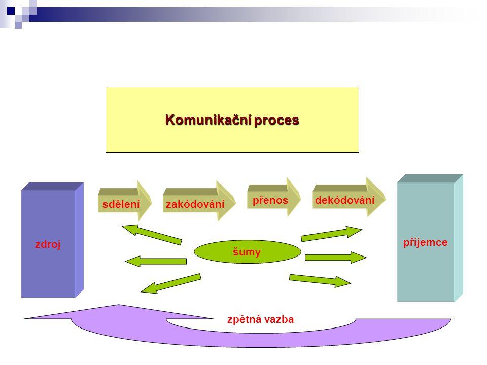 Komunikační proces přenos dekódování příjemce sdělení zakódování zdroj