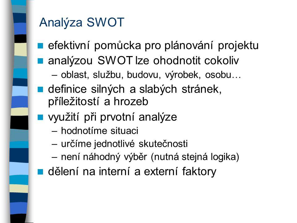 Analýza SWOT efektivní pomůcka pro plánování projektu