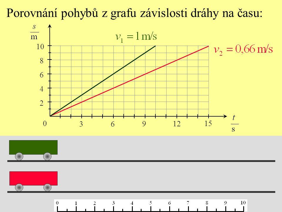 Porovnání pohybů z grafu závislosti dráhy na času:
