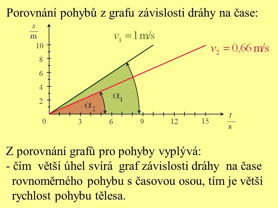 Porovnání pohybů z grafu závislosti dráhy na čase: