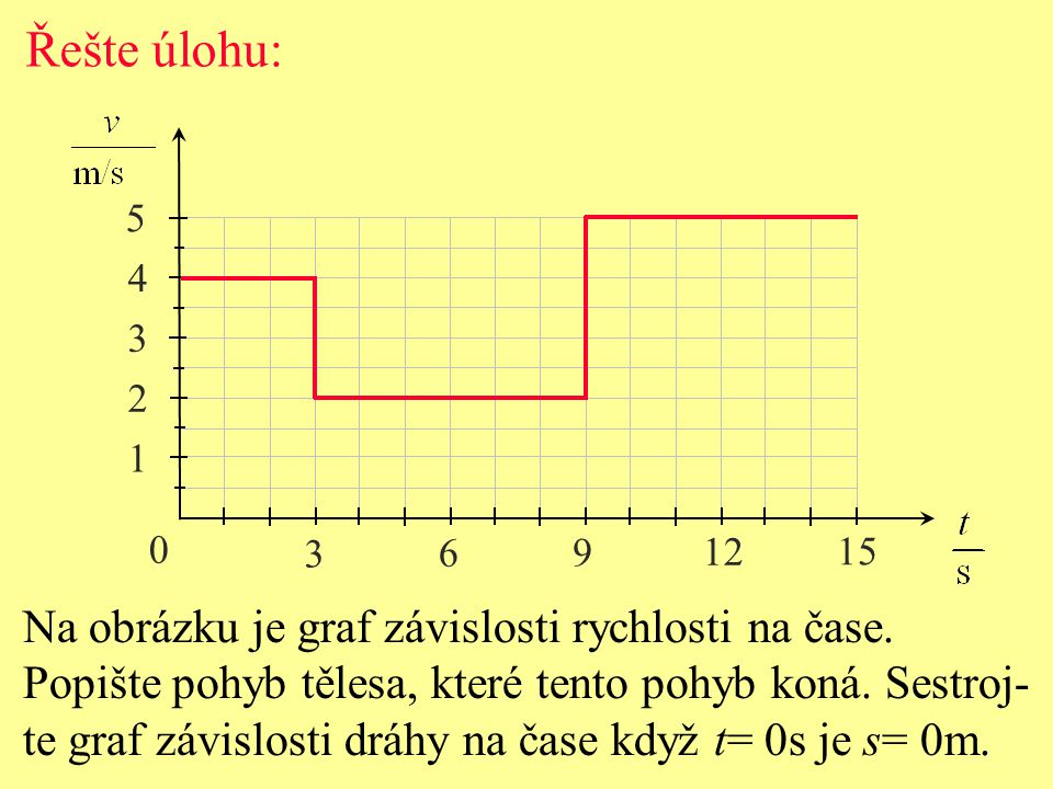Řešte úlohu: Na obrázku je graf závislosti rychlosti na čase.