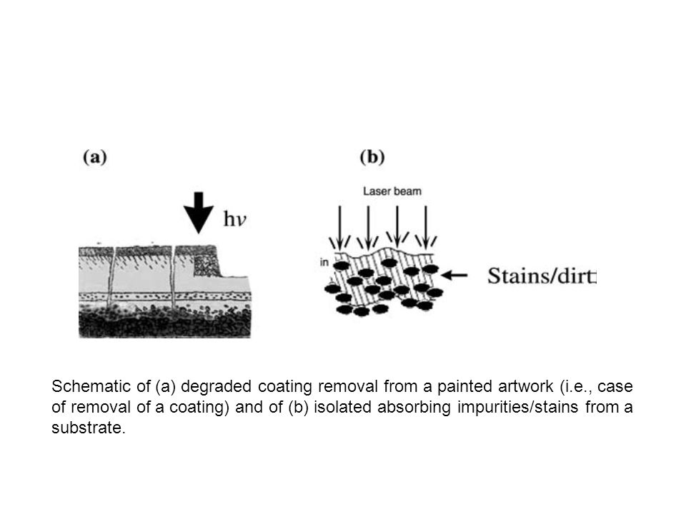 Schematic of (a) degraded coating removal from a painted artwork (i. e
