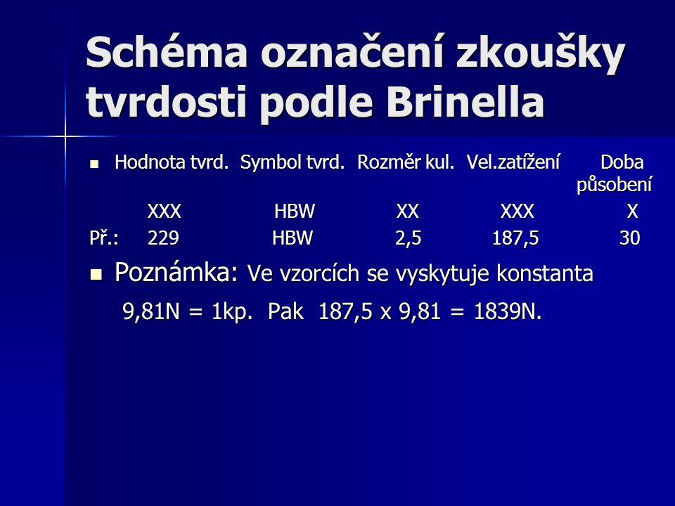 Schéma označení zkoušky tvrdosti podle Brinella