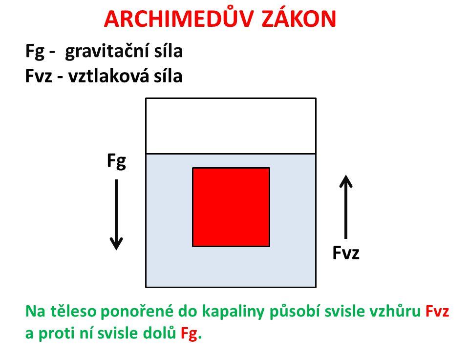 ARCHIMEDŮV ZÁKON Fg - gravitační síla Fvz - vztlaková síla Fg Fvz