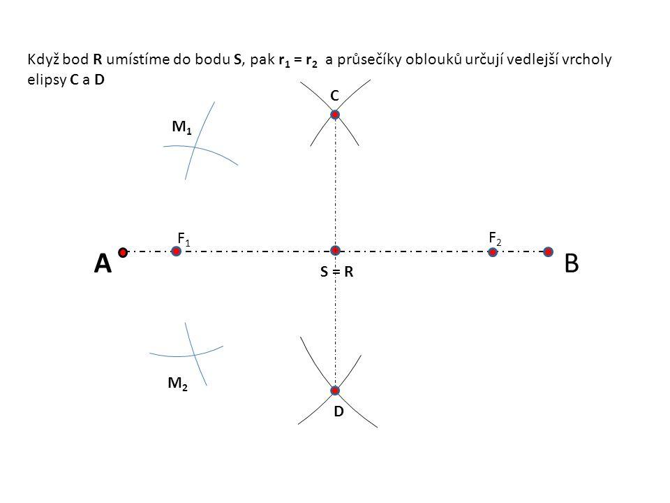 Když bod R umístíme do bodu S, pak r1 = r2 a průsečíky oblouků určují vedlejší vrcholy elipsy C a D