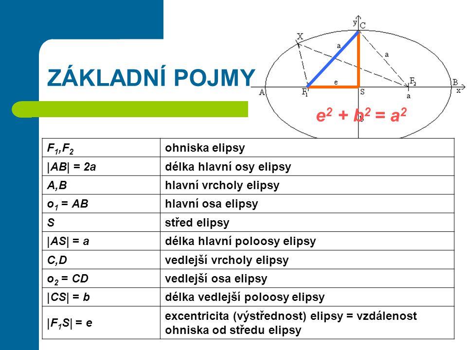 ZÁKLADNÍ POJMY e2 + b2 = a2 F1,F2 ohniska elipsy  AB  = 2a