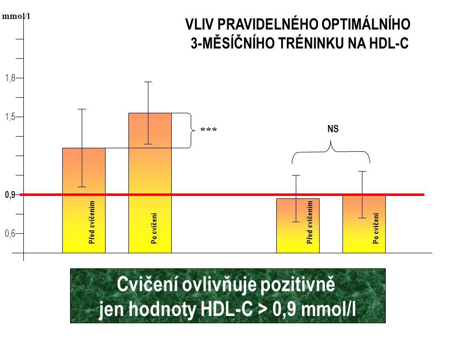 Cvičení ovlivňuje pozitivně jen hodnoty HDL-C > 0,9 mmol/l