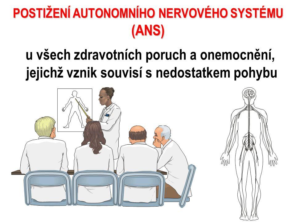POSTIŽENÍ AUTONOMNÍHO NERVOVÉHO SYSTÉMU (ANS)