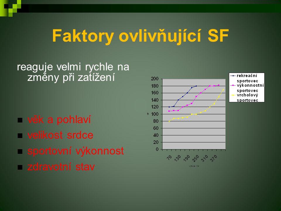 Faktory ovlivňující SF