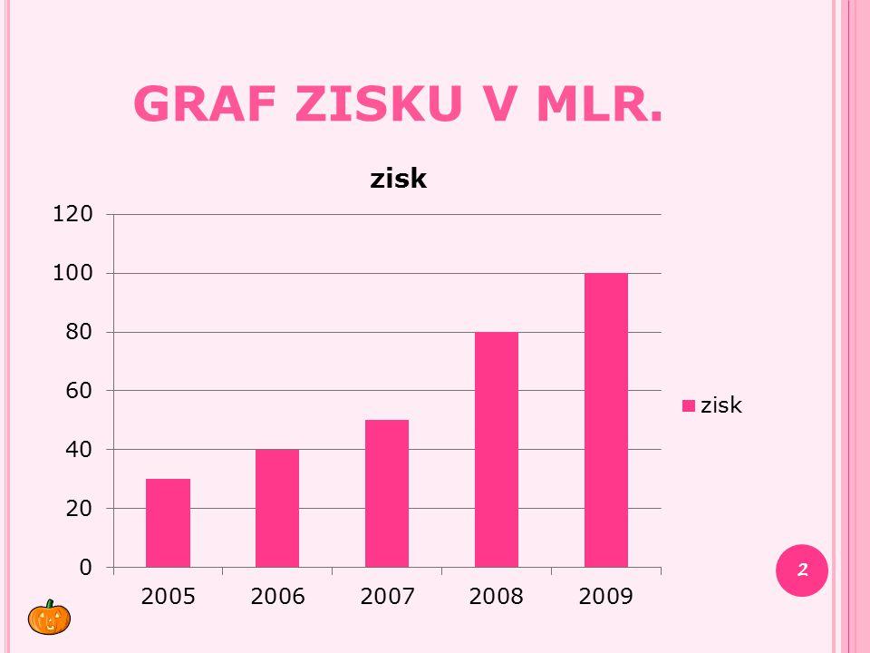 Graf zisku v mlr.