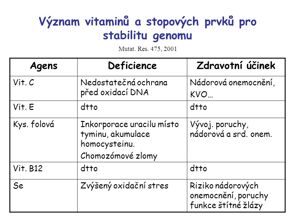 Význam vitaminů a stopových prvků pro stabilitu genomu