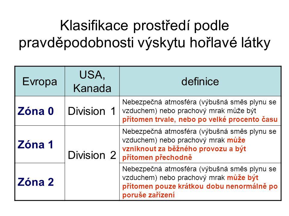 Klasifikace prostředí podle pravděpodobnosti výskytu hořlavé látky