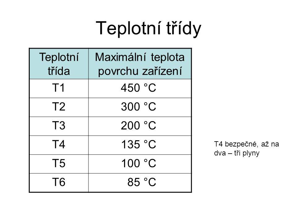 Maximální teplota povrchu zařízení