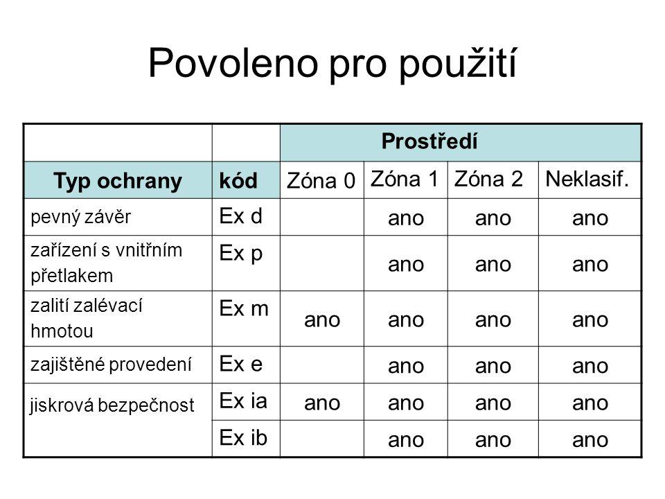 Povoleno pro použití Typ ochrany kód Zóna 0 Zóna 1 Zóna 2 Neklasif.