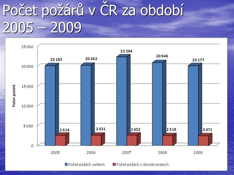Počet požárů v ČR za období 2005 – 2009