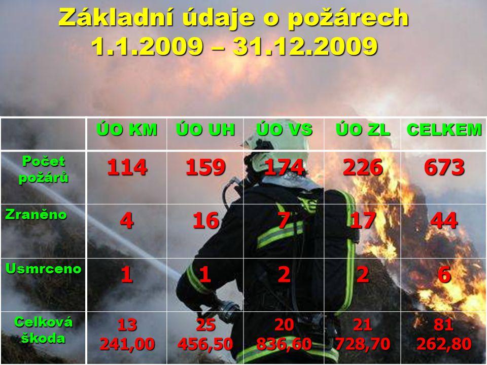 Základní údaje o požárech