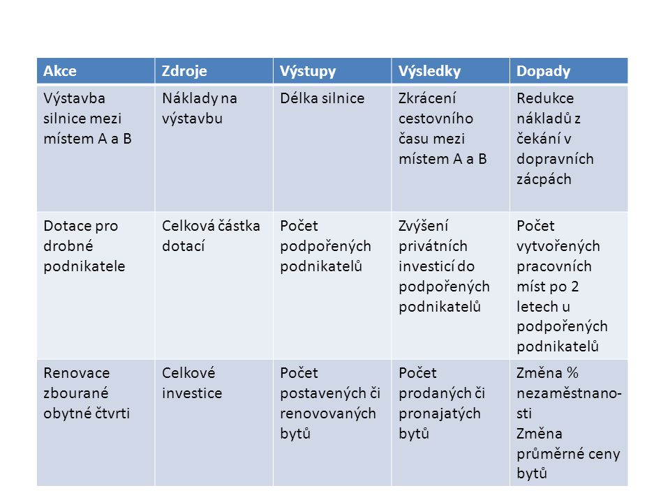 Akce Zdroje. Výstupy. Výsledky. Dopady. Výstavba silnice mezi místem A a B. Náklady na výstavbu.