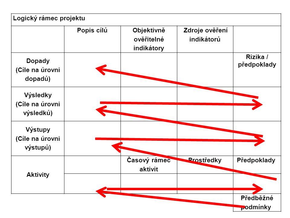 Logický rámec projektu Popis cílů Objektivně ověřitelné indikátory