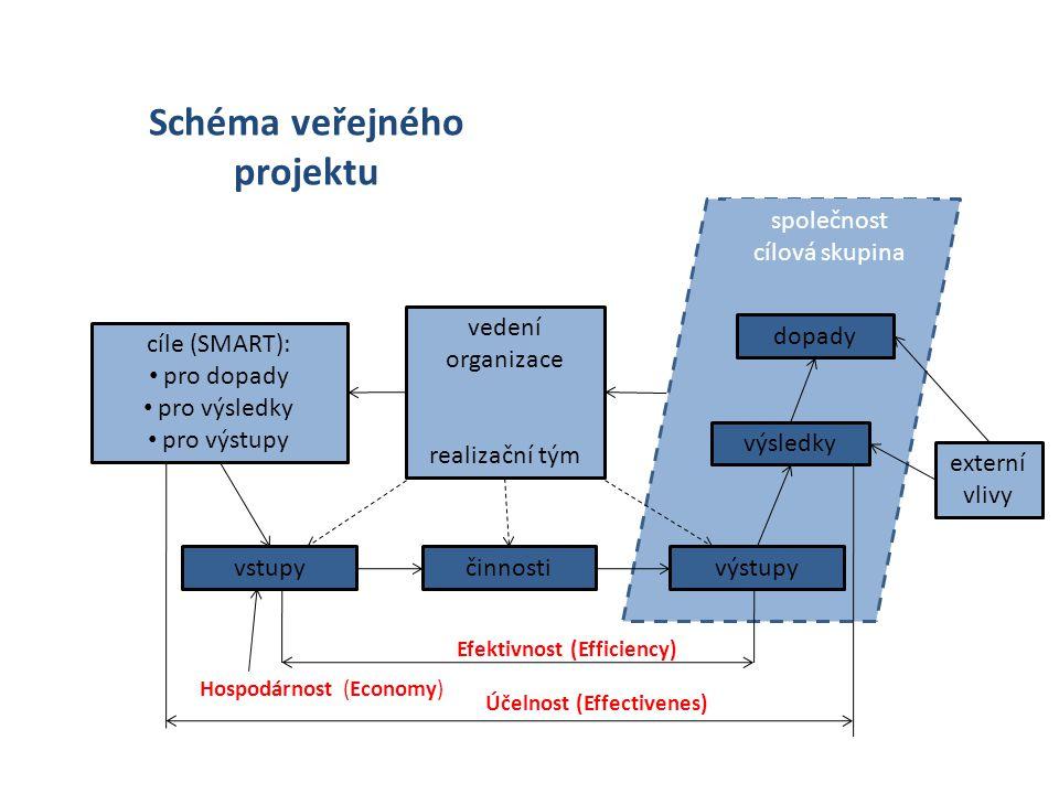 Schéma veřejného projektu