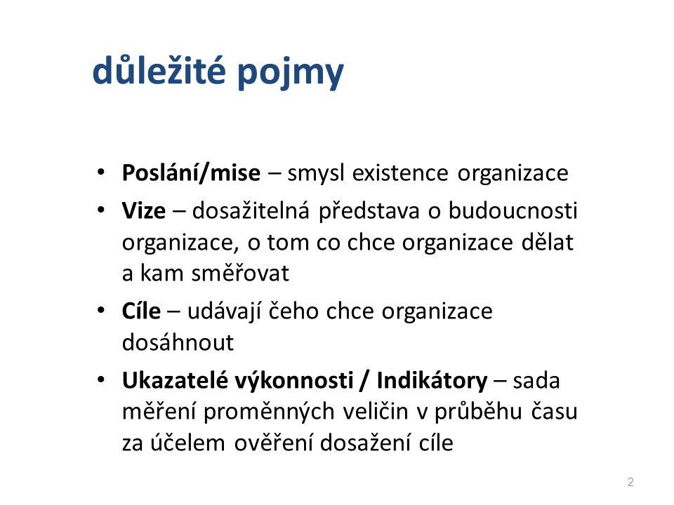 důležité pojmy Poslání/mise – smysl existence organizace
